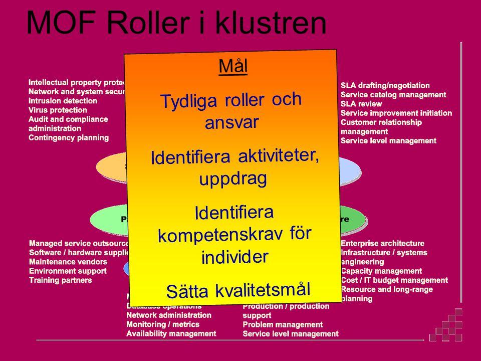 MOF Roller i klustren Mål Tydliga roller och ansvar