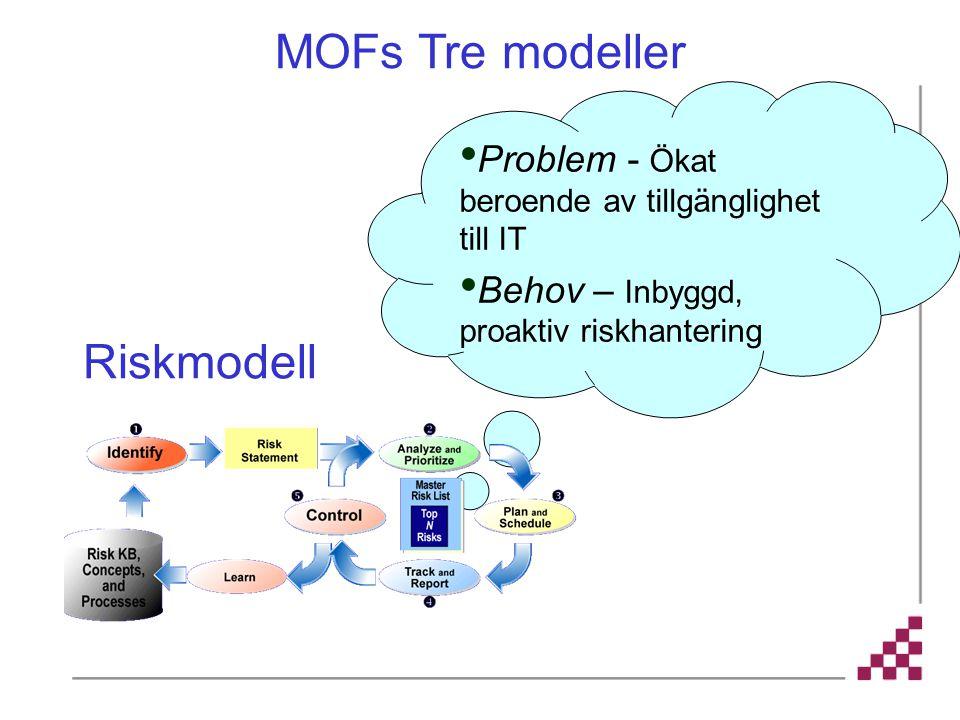 MOFs Tre modeller Riskmodell