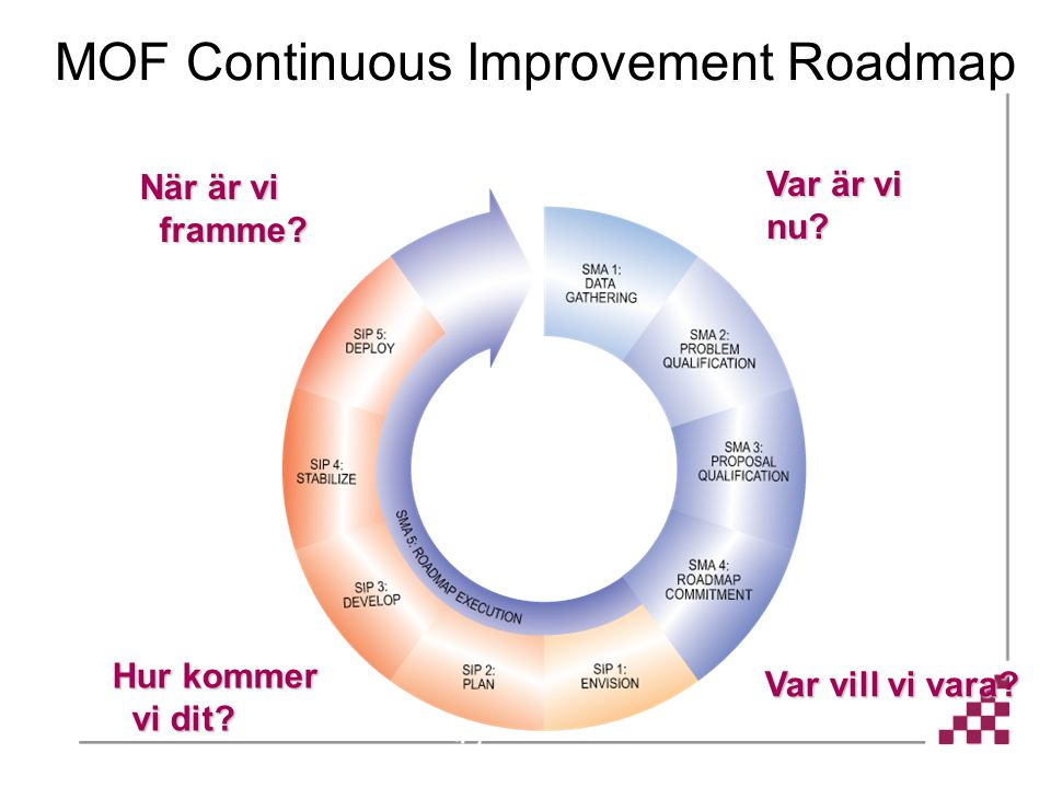 MOF Continuous Improvement Roadmap