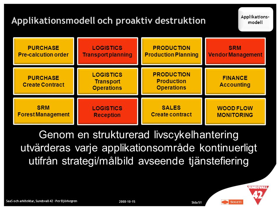Applikationsmodell och proaktiv destruktion