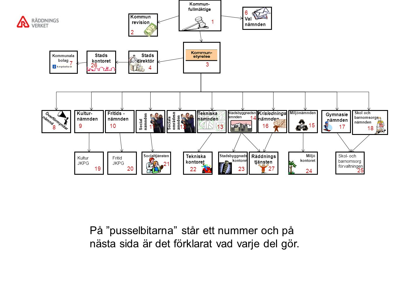 Kommun- fullmäktige 1. Val nämnden. 6. Kommunrevision. 2. 3. Kommunala bolag. 7. Stads kontoret.