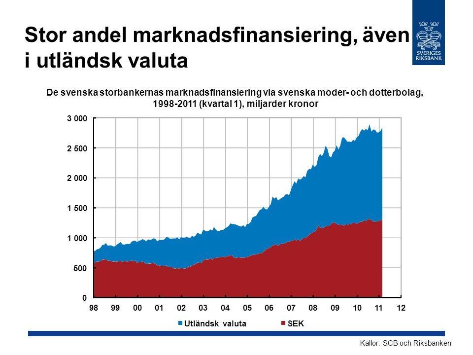 Stor andel marknadsfinansiering, även i utländsk valuta