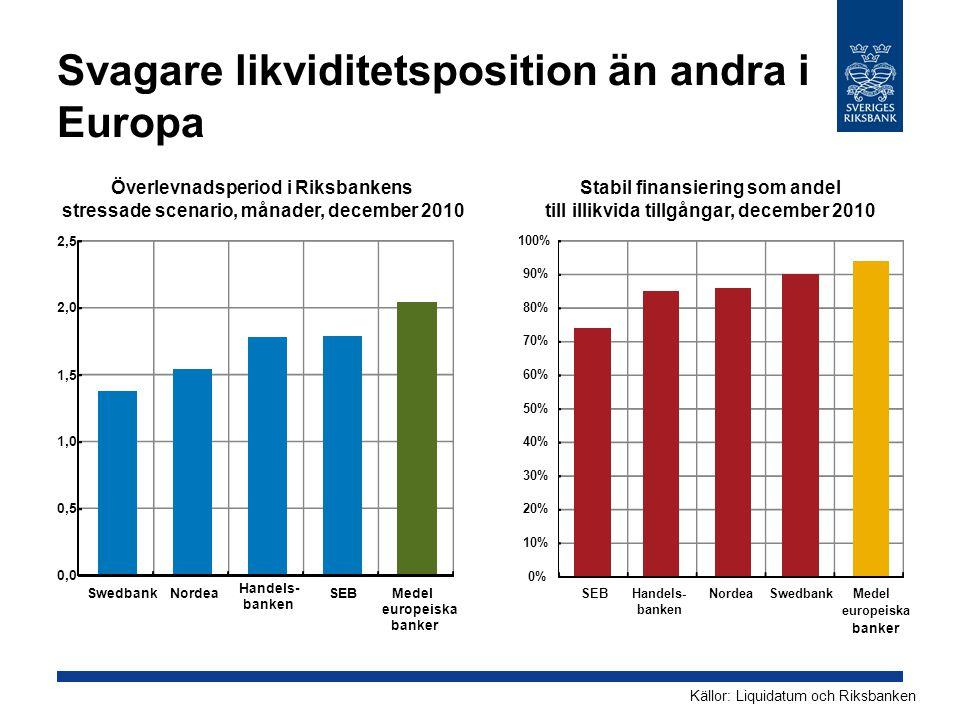 Svagare likviditetsposition än andra i Europa