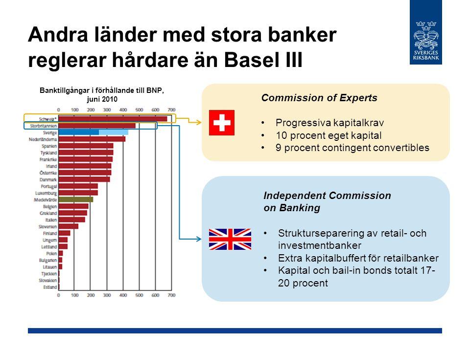 Andra länder med stora banker reglerar hårdare än Basel III