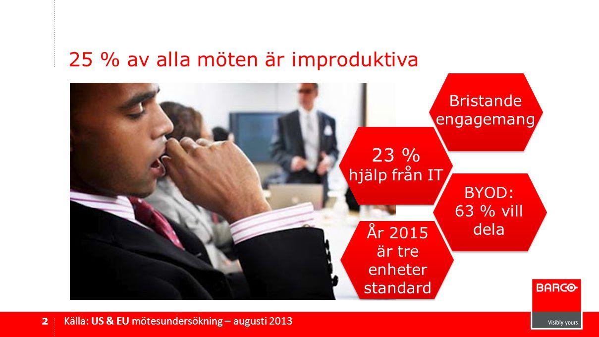 25 % av alla möten är improduktiva