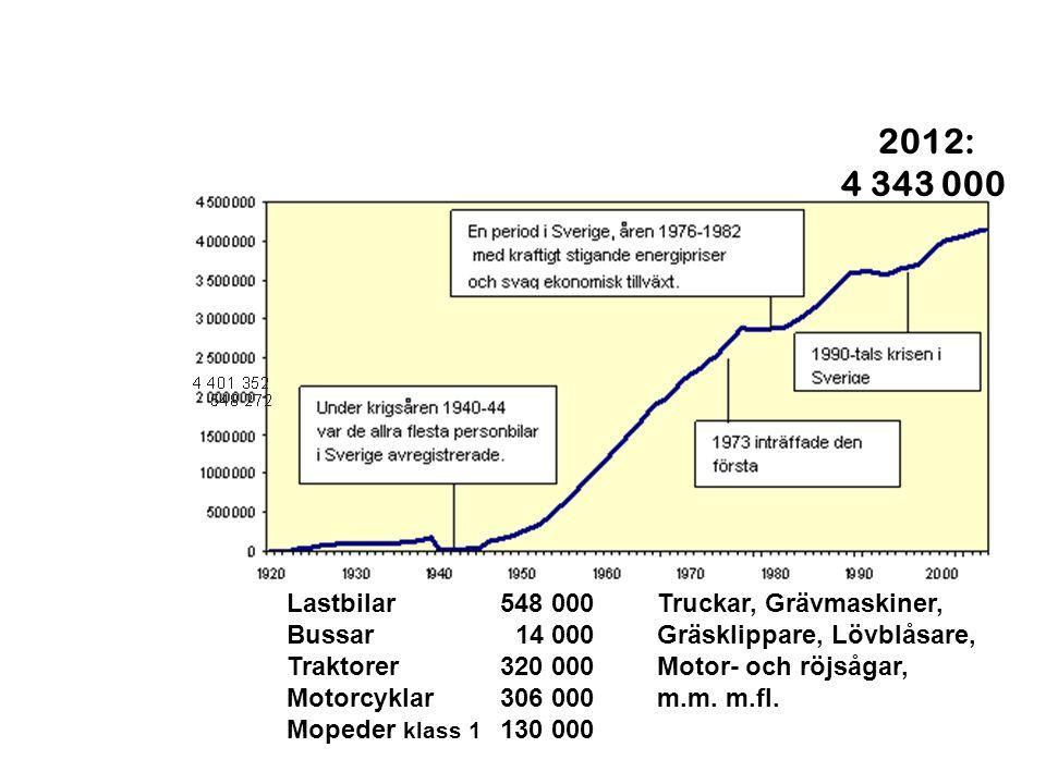 2012: 4 343 000 Lastbilar 548 000 Bussar 14 000 Traktorer 320 000 Motorcyklar 306 000 Mopeder klass 1 130 000.
