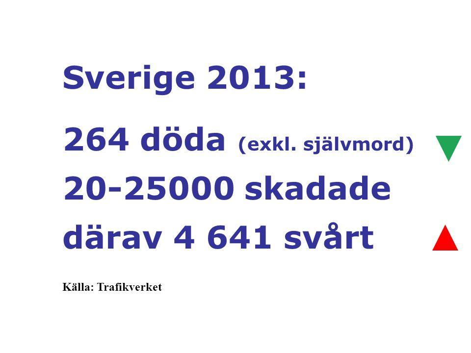Sverige 2013: 264 döda (exkl. självmord) 20-25000 skadade