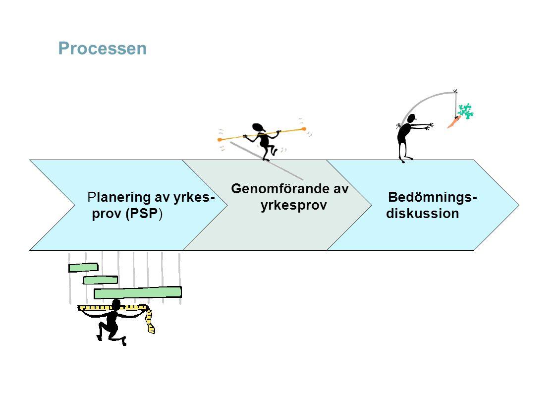 Processen Planering av yrkes- prov (PSP) Genomförande av yrkesprov