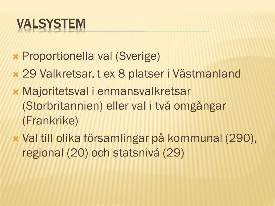 Valsystem Proportionella val (Sverige)