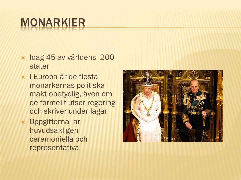 Monarkier Idag 45 av världens 200 stater