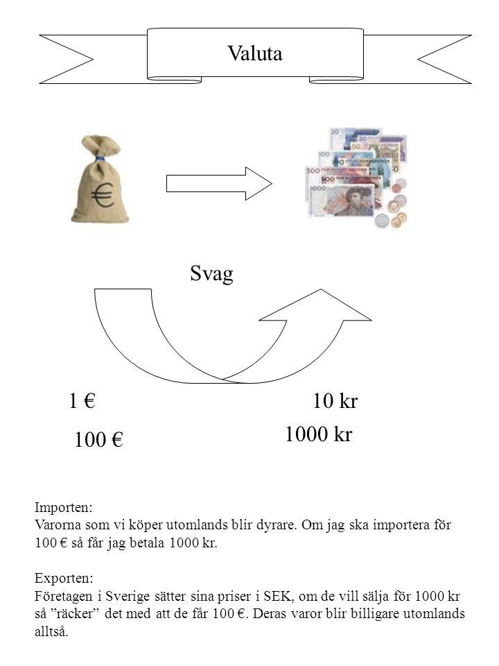 Valuta Svag 1 € 10 kr 1000 kr 100 € Importen: