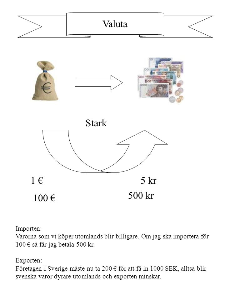 Valuta Stark 1 € 5 kr 500 kr 100 € Importen: