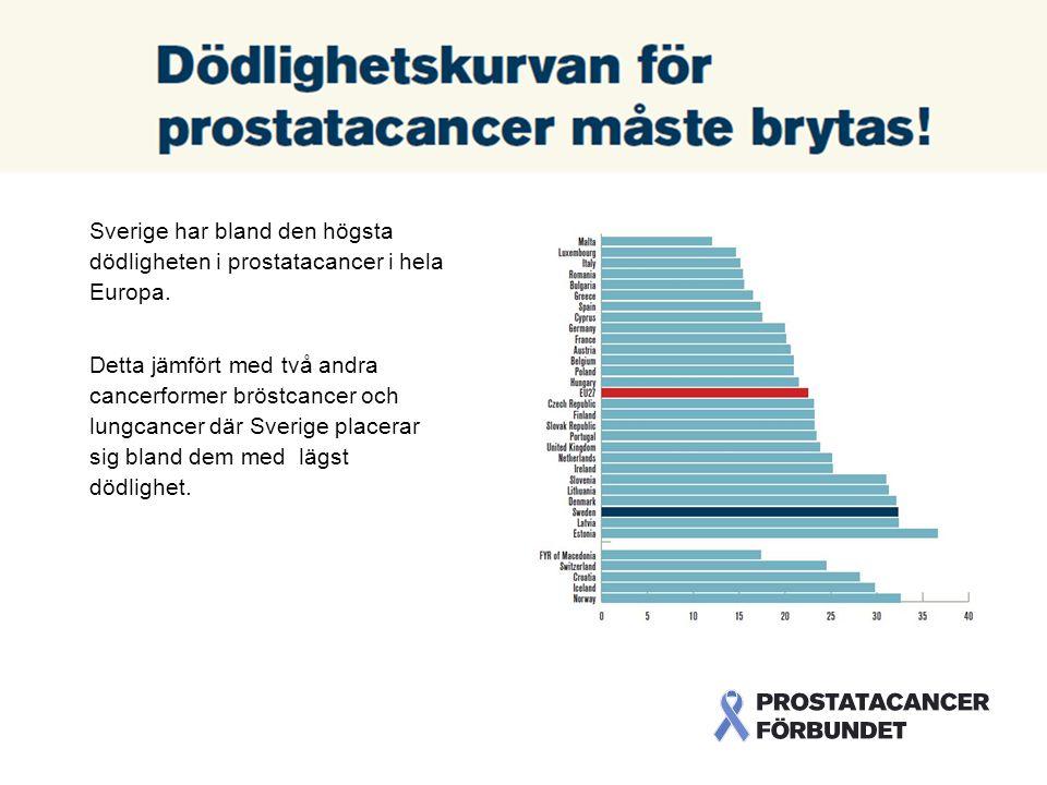 Sverige har bland den högsta dödligheten i prostatacancer i hela Europa