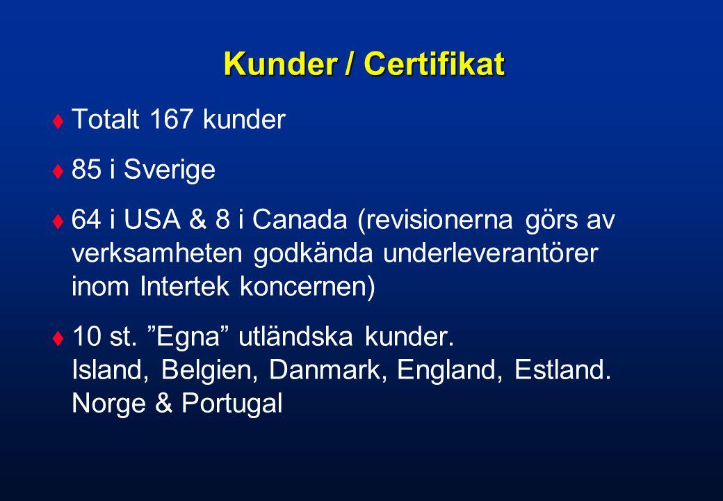 Kunder / Certifikat Totalt 167 kunder 85 i Sverige