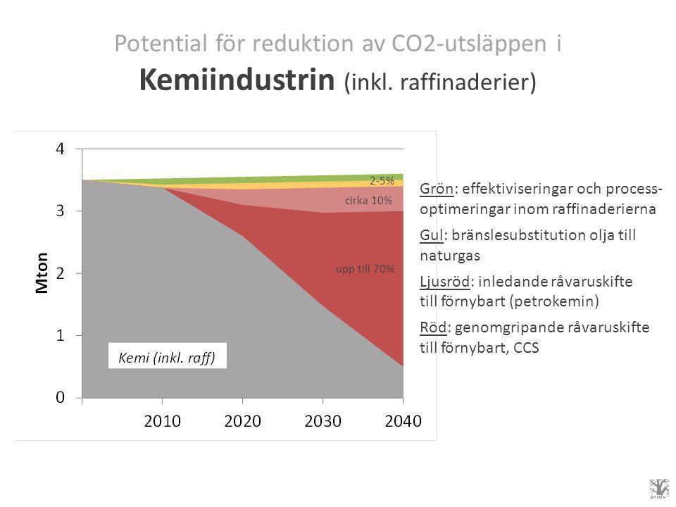 Potential för reduktion av CO2-utsläppen i Kemiindustrin (inkl