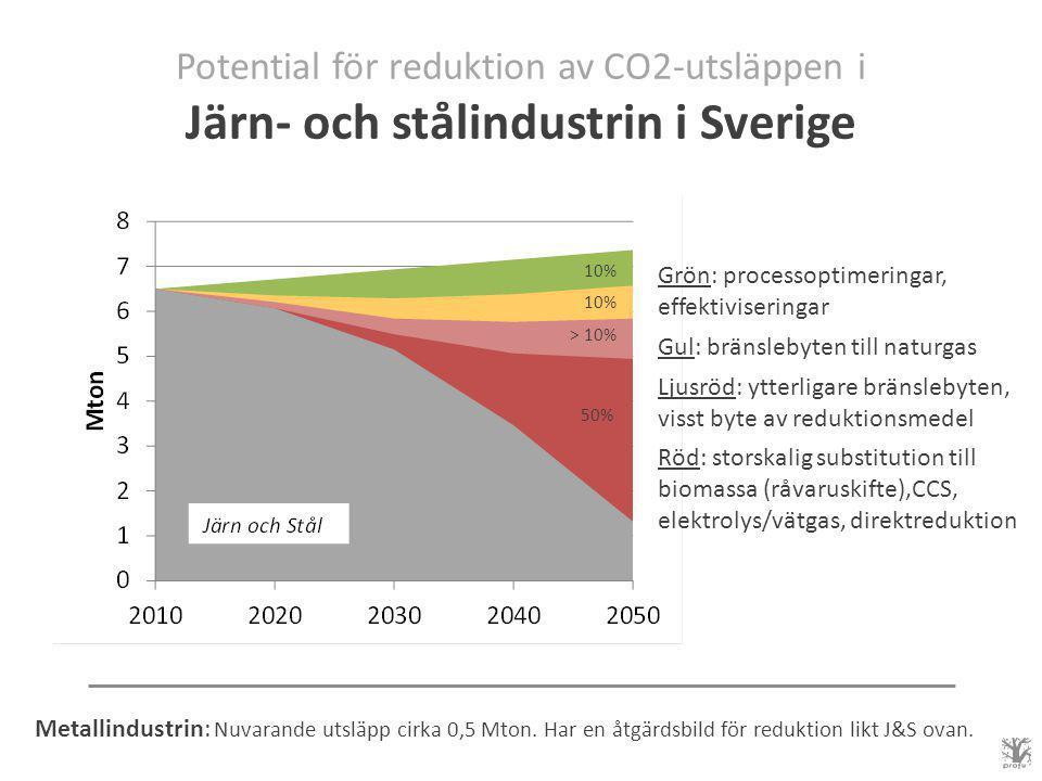 Potential för reduktion av CO2-utsläppen i Järn- och stålindustrin i Sverige