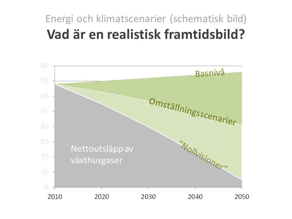 Energi och klimatscenarier (schematisk bild) Vad är en realistisk framtidsbild