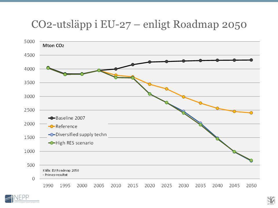 CO2-utsläpp i EU-27 – enligt Roadmap 2050
