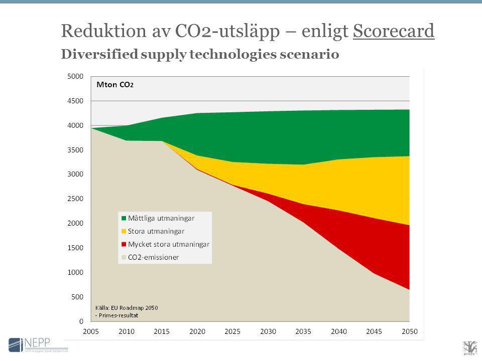 Reduktion av CO2-utsläpp – enligt Scorecard