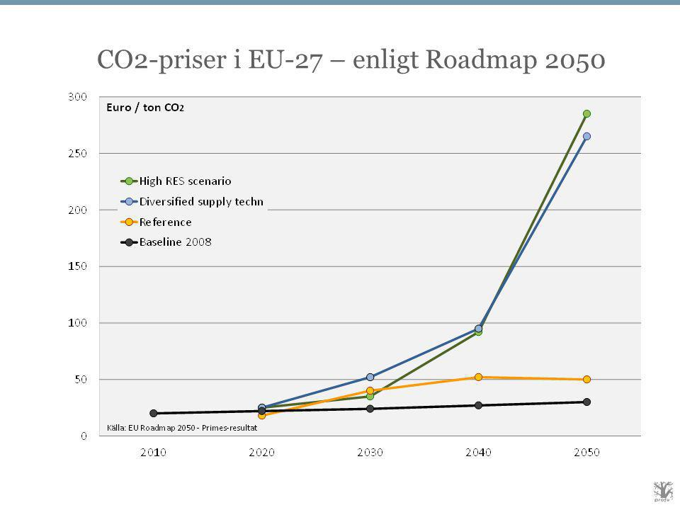 CO2-priser i EU-27 – enligt Roadmap 2050