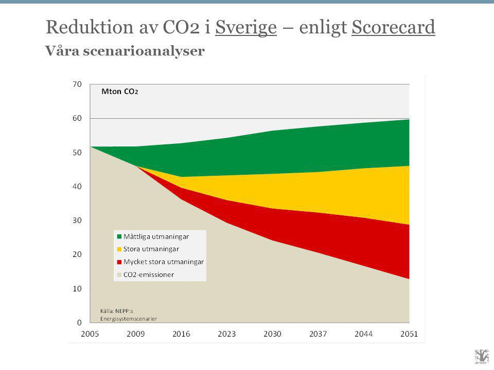 Reduktion av CO2 i Sverige – enligt Scorecard