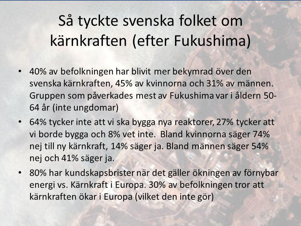 Så tyckte svenska folket om kärnkraften (efter Fukushima)