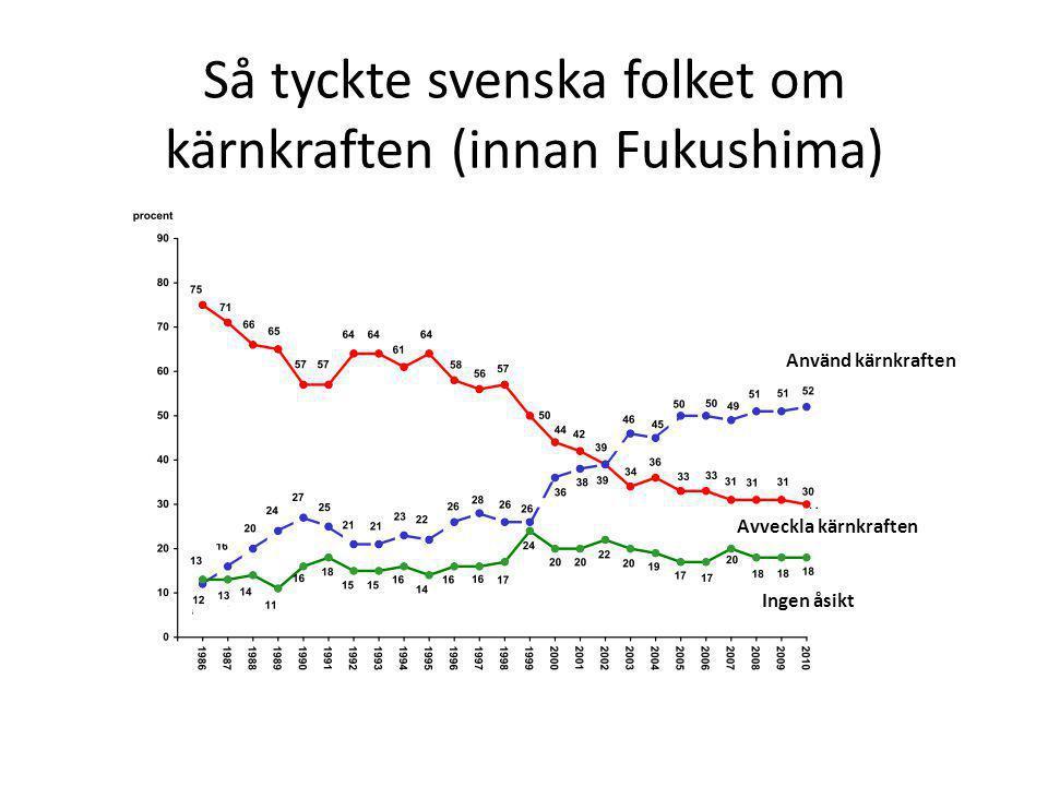 Så tyckte svenska folket om kärnkraften (innan Fukushima)