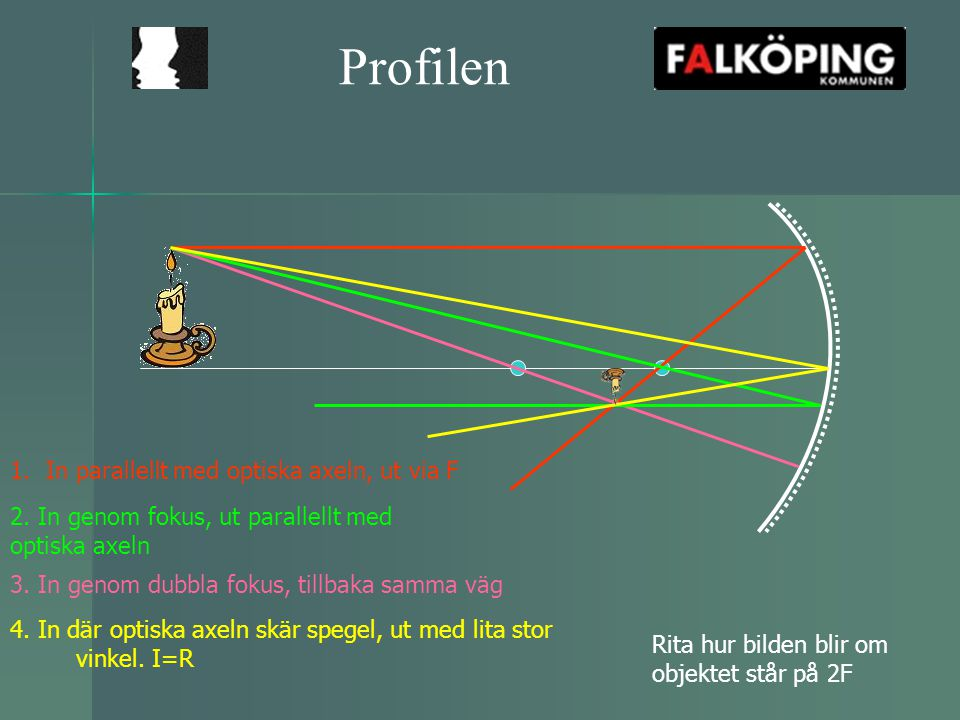 Profilen In parallellt med optiska axeln, ut via F