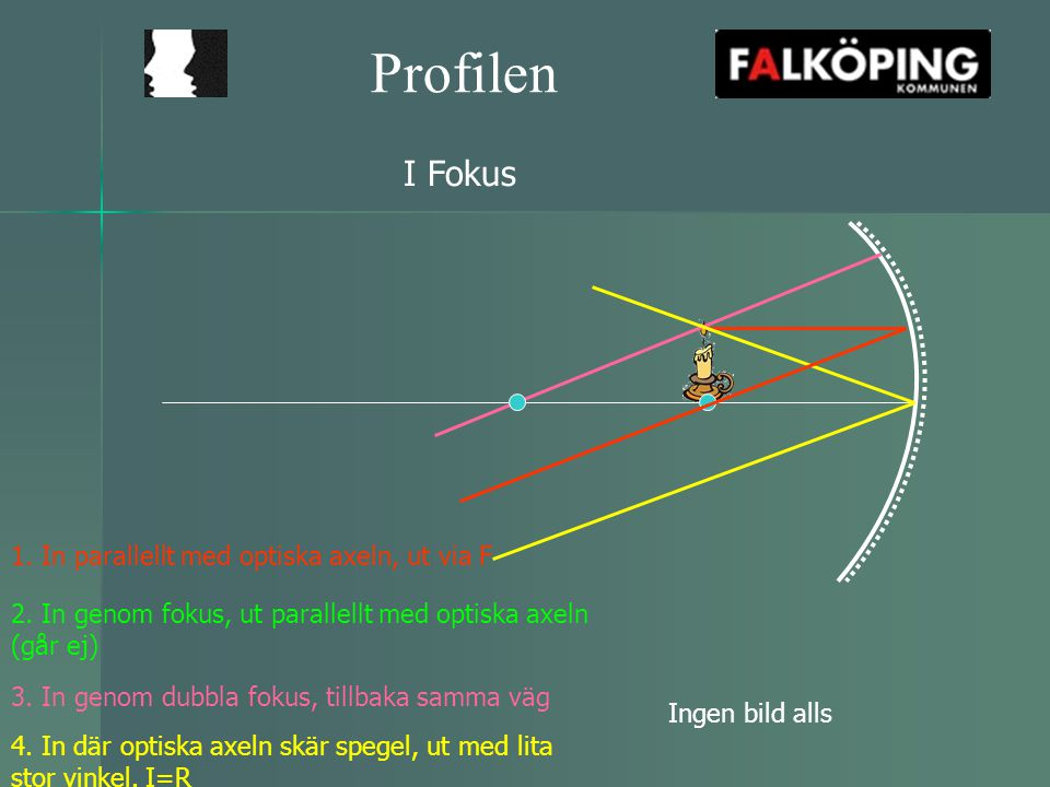 Profilen I Fokus 1. In parallellt med optiska axeln, ut via F