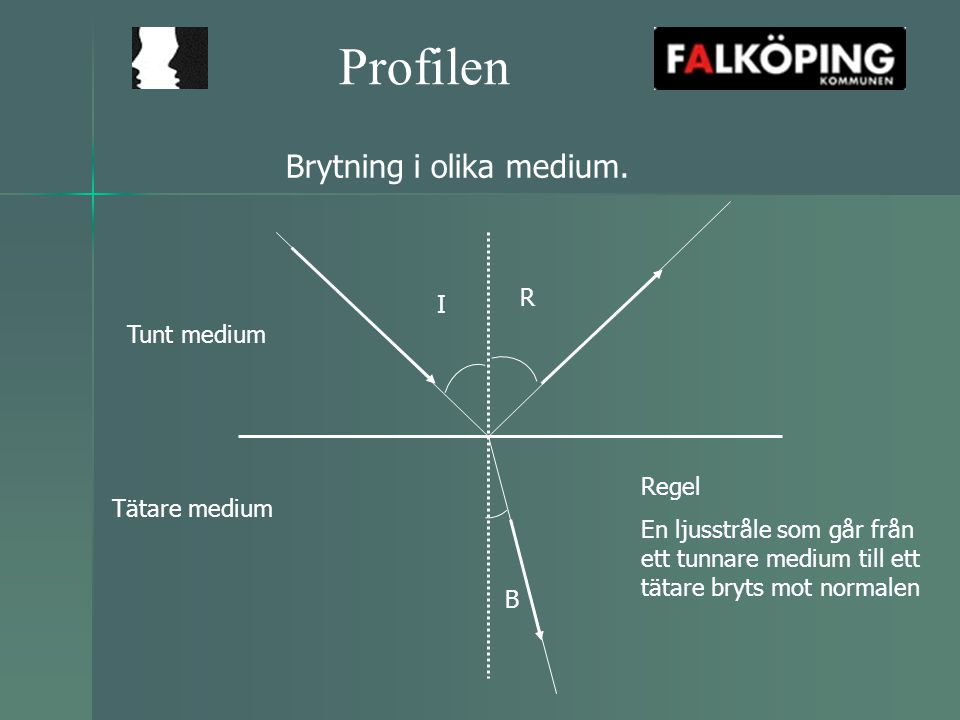 Profilen Brytning i olika medium. R I Tunt medium Regel