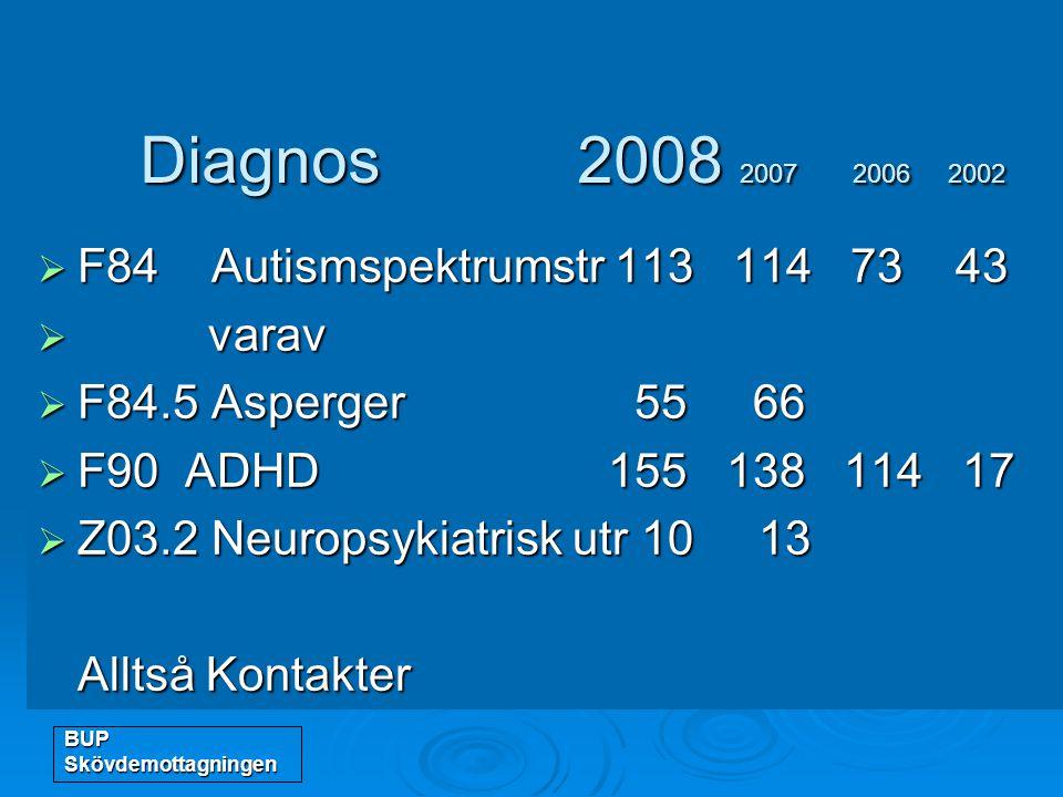 Diagnos 2008 2007 2006 2002 F84 Autismspektrumstr 113 114 73 43 varav