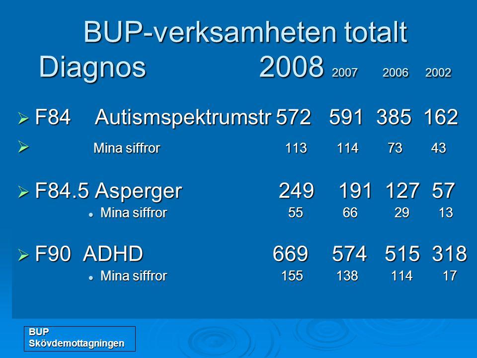 BUP-verksamheten totalt Diagnos 2008 2007 2006 2002