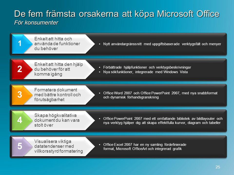 De fem främsta orsakerna att köpa Microsoft Office För konsumenter