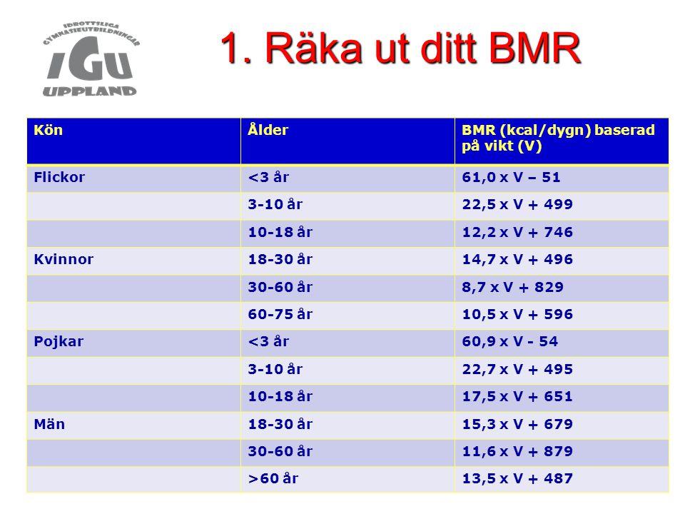 1. Räka ut ditt BMR Kön Ålder BMR (kcal/dygn) baserad på vikt (V)