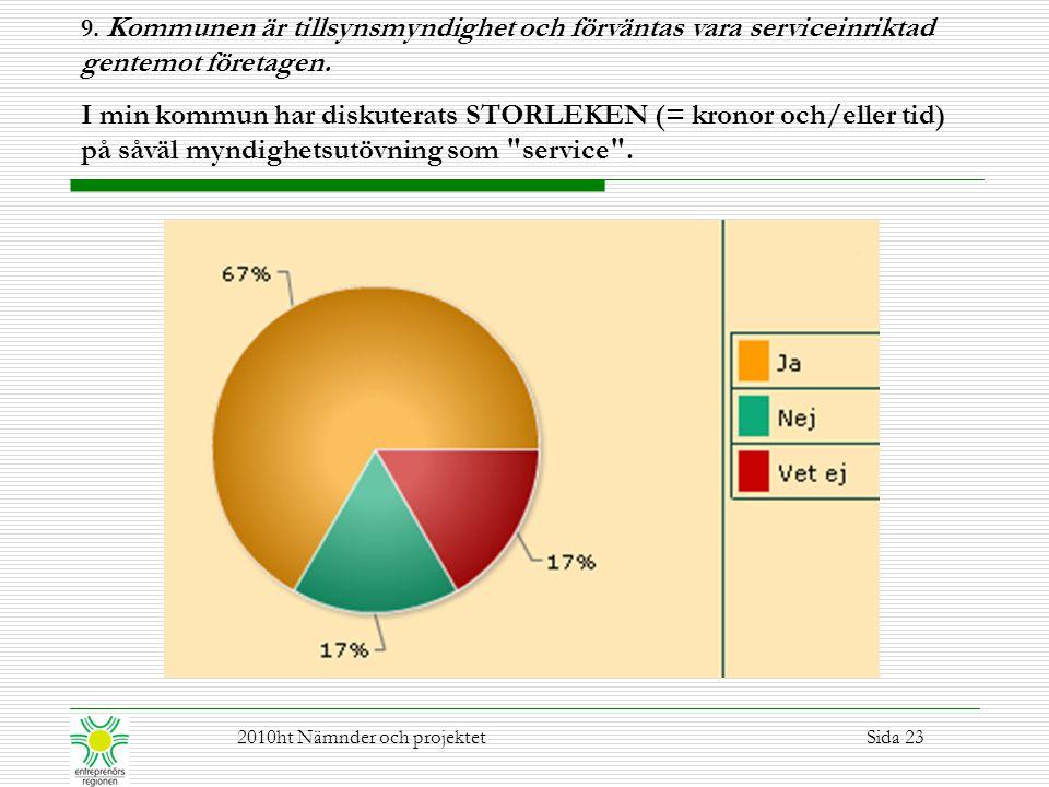 9. Kommunen är tillsynsmyndighet och förväntas vara serviceinriktad gentemot företagen.