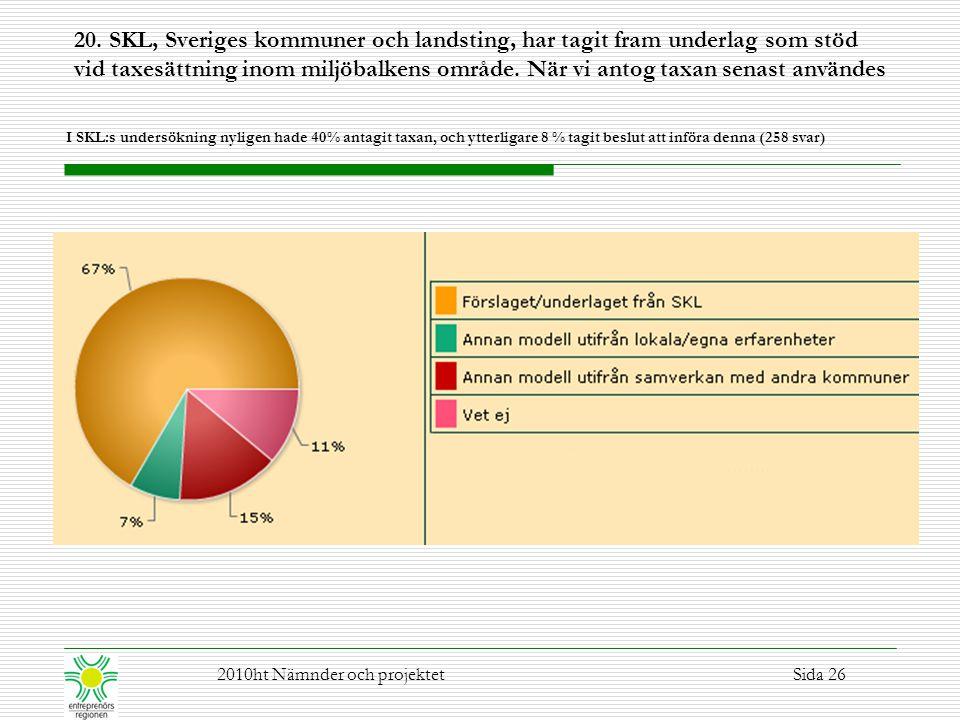 20. SKL, Sveriges kommuner och landsting, har tagit fram underlag som stöd vid taxesättning inom miljöbalkens område. När vi antog taxan senast användes