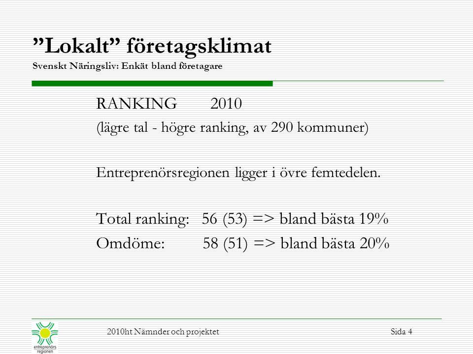 Lokalt företagsklimat Svenskt Näringsliv: Enkät bland företagare