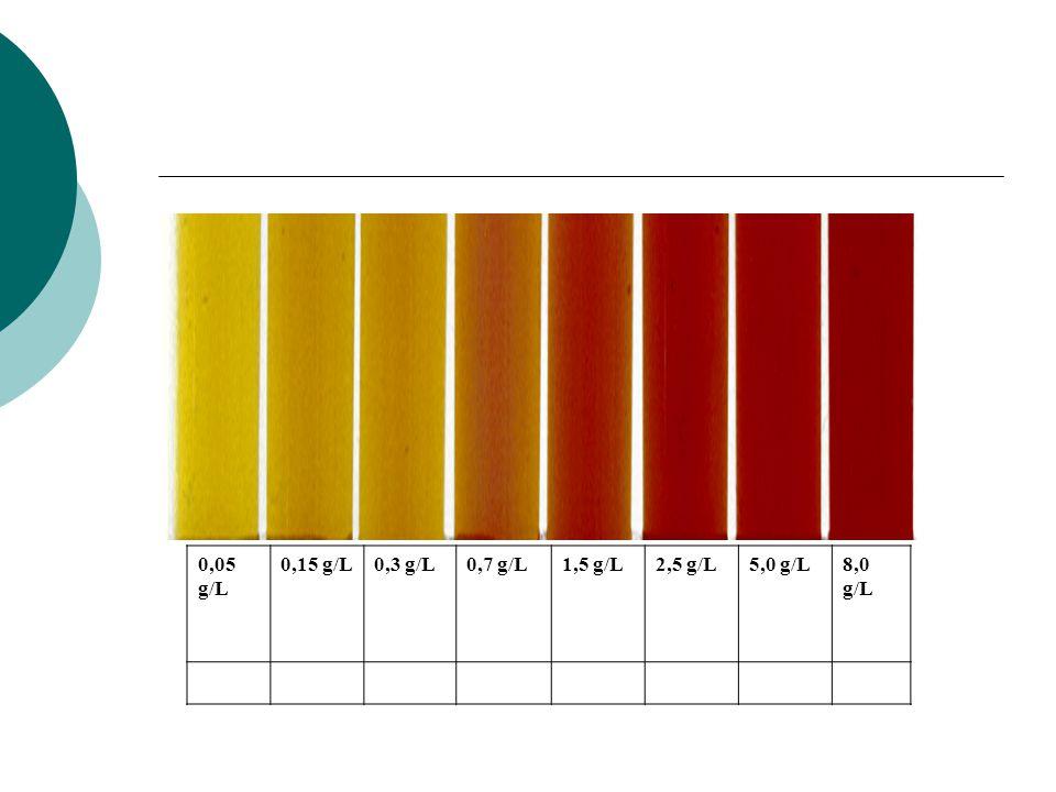 0,05 g/L 0,15 g/L 0,3 g/L 0,7 g/L 1,5 g/L 2,5 g/L 5,0 g/L 8,0 g/L
