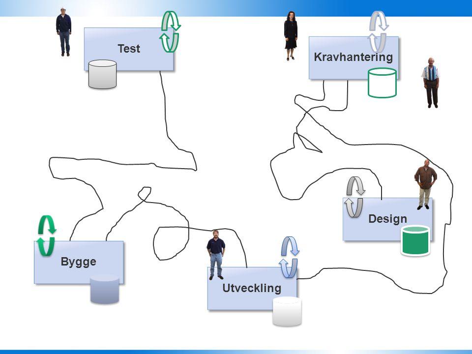 Test Kravhantering Design Bygge Utveckling