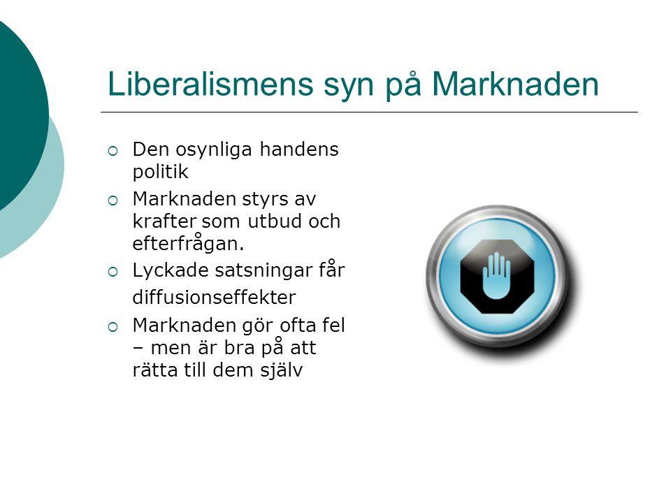 Liberalismens syn på Marknaden