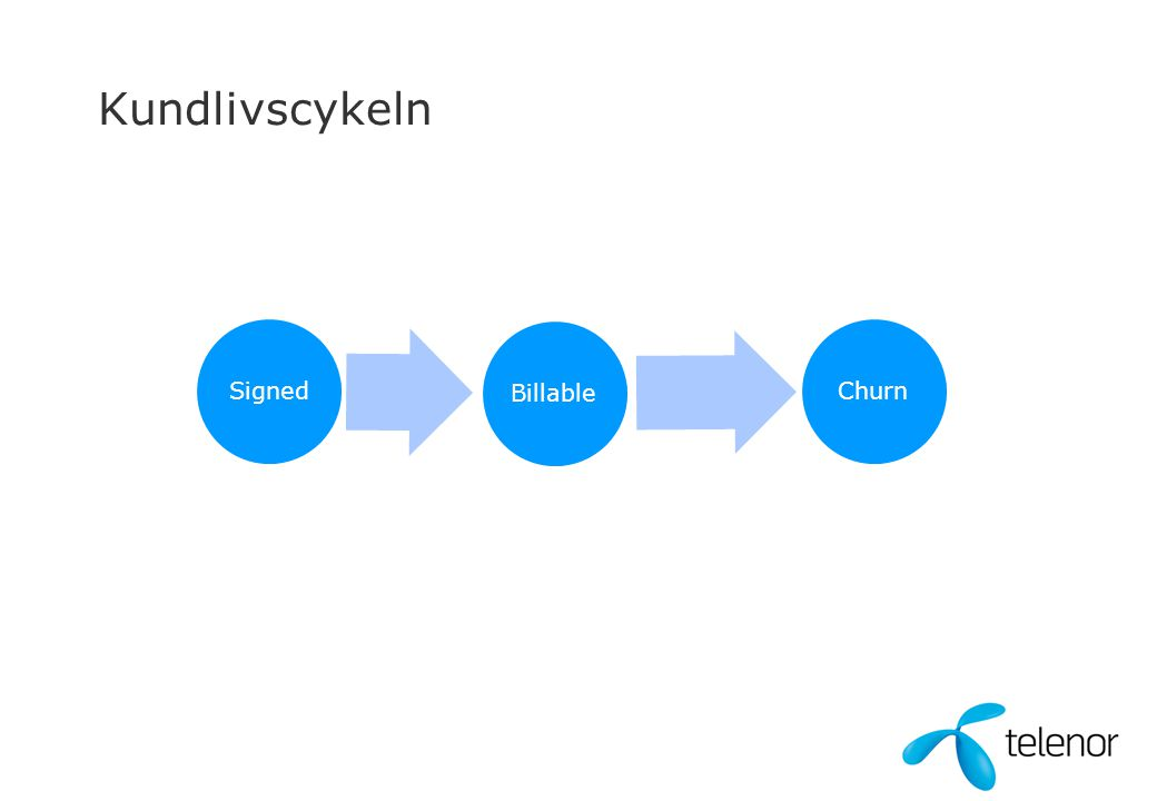 Kundlivscykeln Signed Billable Churn