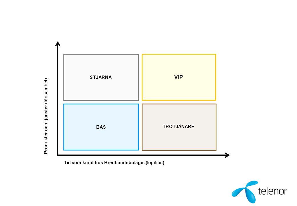 VIP STJÄRNA Produkter och tjänster (lönsamhet) TROTJÄNARE BAS