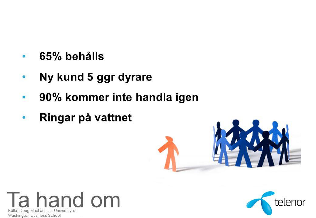 Ta hand om kunden! 65% behålls Ny kund 5 ggr dyrare