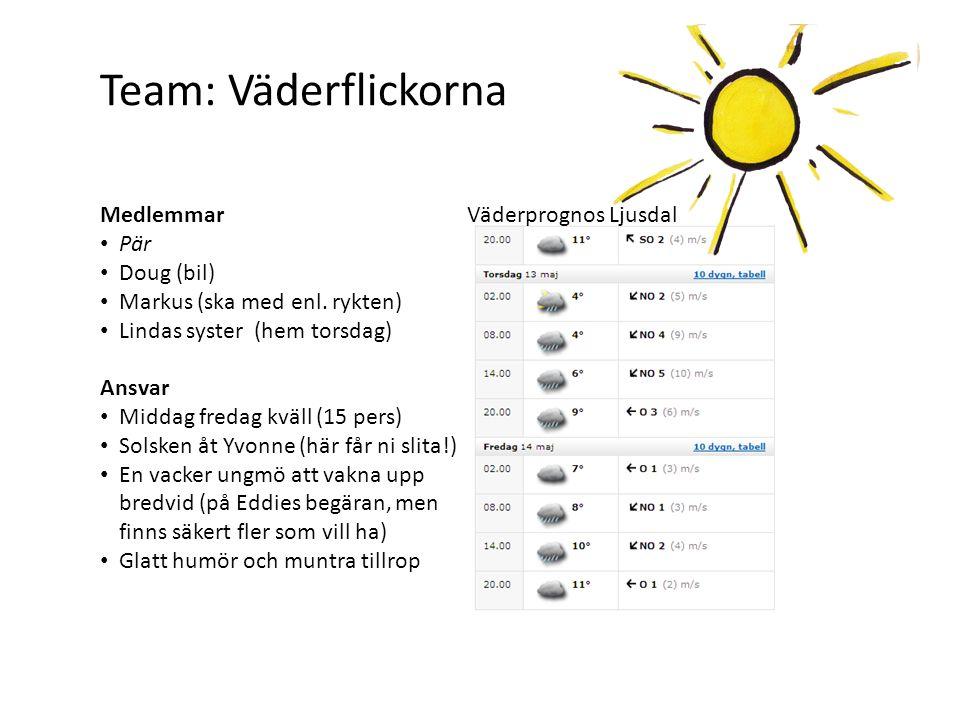 Team: Väderflickorna Medlemmar Pär Doug (bil)