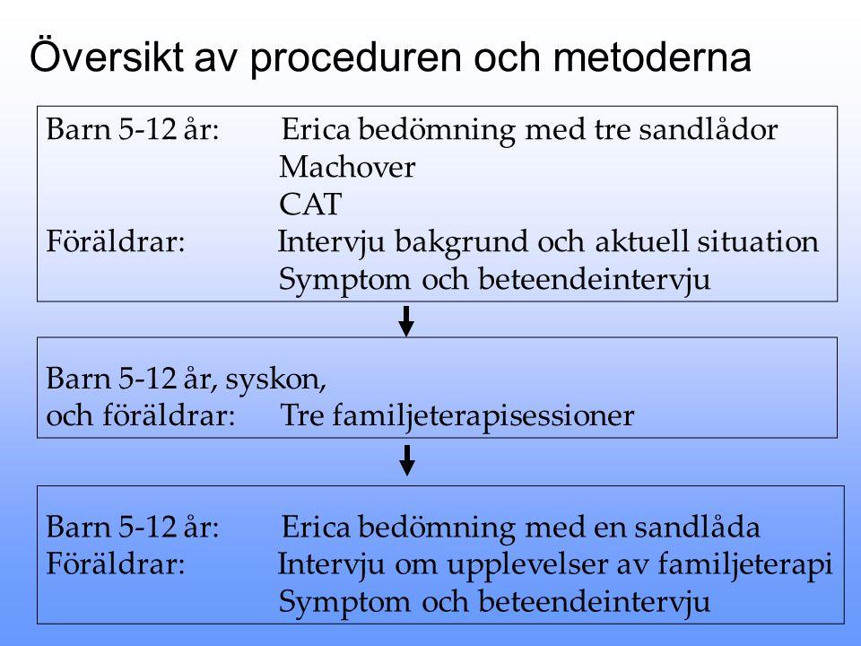 Översikt av proceduren och metoderna