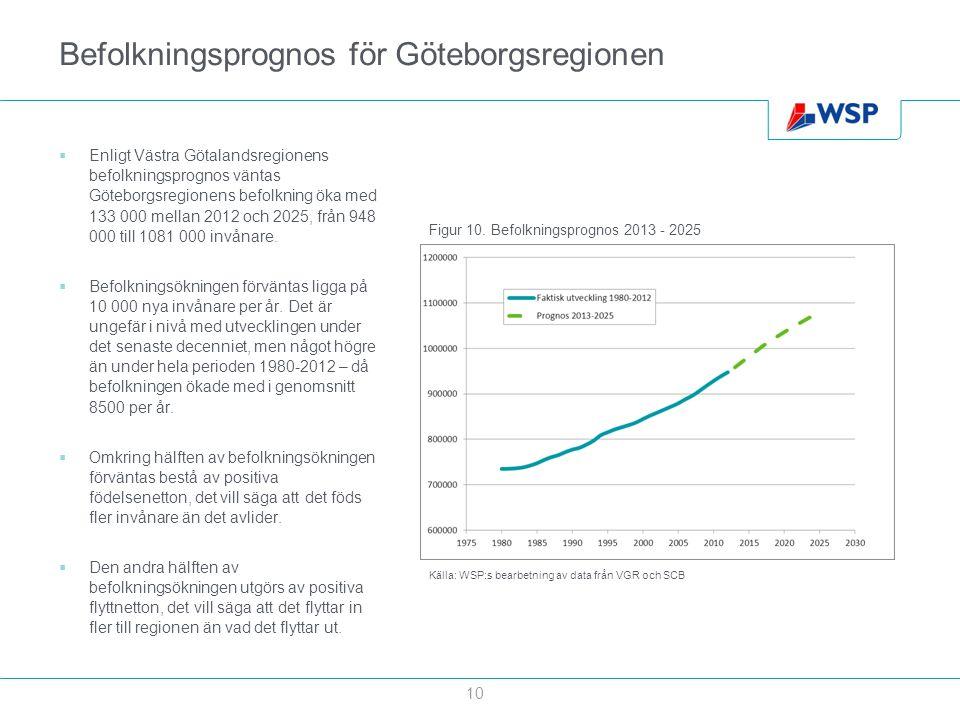 Befolkningsprognos för Göteborgsregionen
