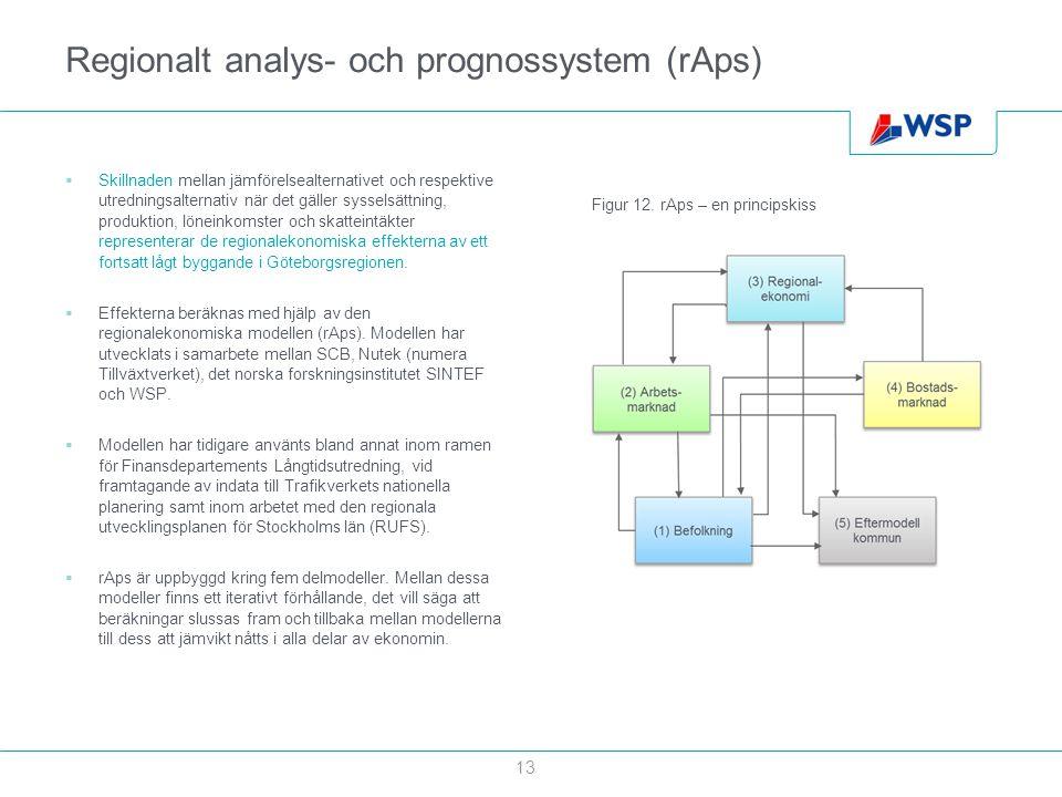 Regionalt analys- och prognossystem (rAps)