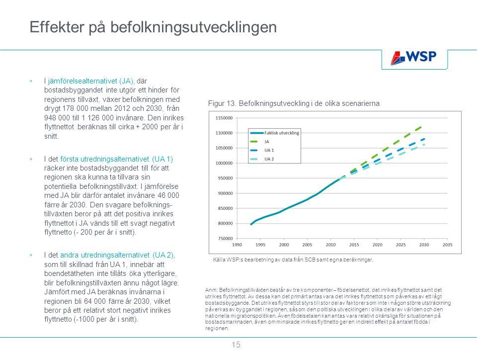 Effekter på befolkningsutvecklingen