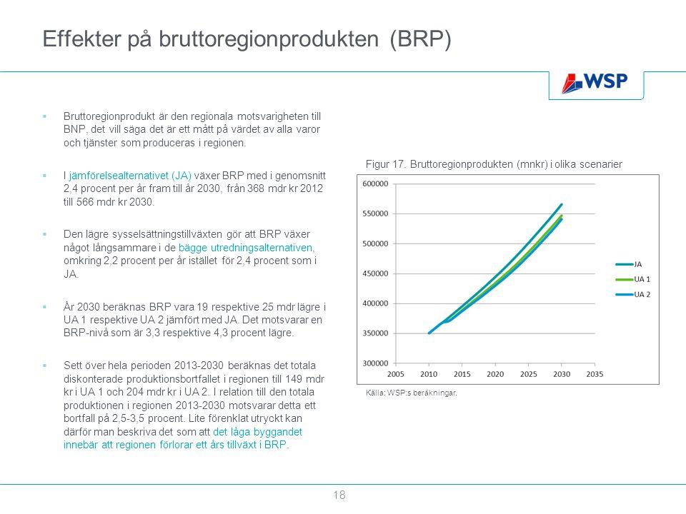 Effekter på bruttoregionprodukten (BRP)