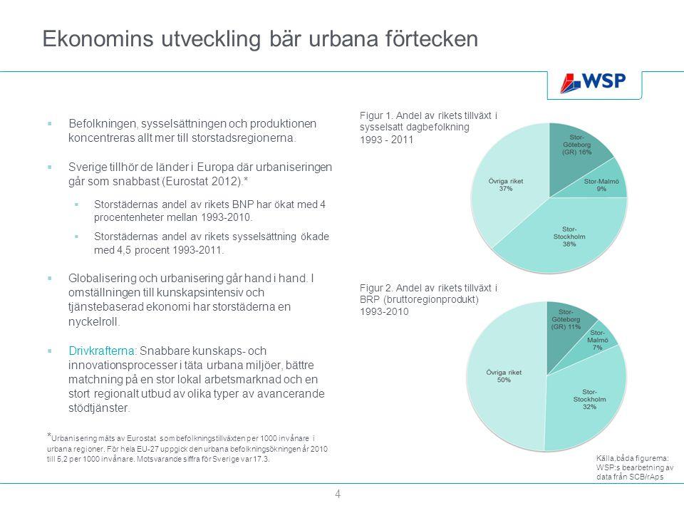 Ekonomins utveckling bär urbana förtecken